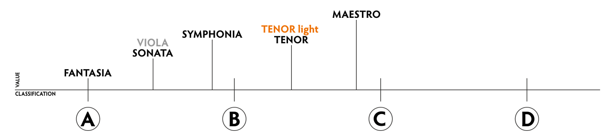 PHI TENOR Light
